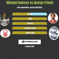 Michael Dawson vs George Friend h2h player stats