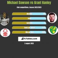 Michael Dawson vs Grant Hanley h2h player stats