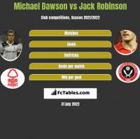 Michael Dawson vs Jack Robinson h2h player stats