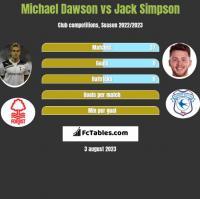 Michael Dawson vs Jack Simpson h2h player stats