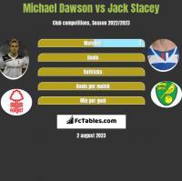 Michael Dawson vs Jack Stacey h2h player stats
