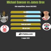 Michael Dawson vs James Bree h2h player stats