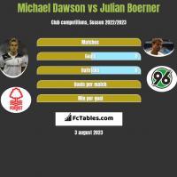 Michael Dawson vs Julian Boerner h2h player stats