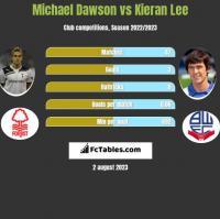 Michael Dawson vs Kieran Lee h2h player stats
