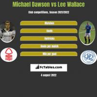 Michael Dawson vs Lee Wallace h2h player stats