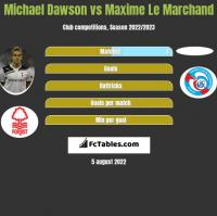 Michael Dawson vs Maxime Le Marchand h2h player stats