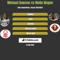 Michael Dawson vs Molla Wague h2h player stats