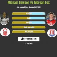 Michael Dawson vs Morgan Fox h2h player stats