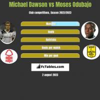 Michael Dawson vs Moses Odubajo h2h player stats