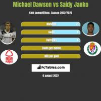 Michael Dawson vs Saidy Janko h2h player stats