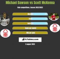Michael Dawson vs Scott McKenna h2h player stats
