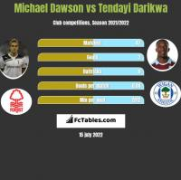 Michael Dawson vs Tendayi Darikwa h2h player stats