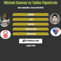 Michael Dawson vs Tobias Figueiredo h2h player stats