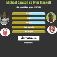 Michael Dawson vs Tyler Blackett h2h player stats