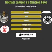 Michael Dawson vs Cameron Coxe h2h player stats
