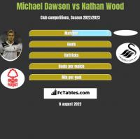 Michael Dawson vs Nathan Wood h2h player stats