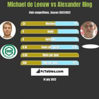 Michael de Leeuw vs Alexander Ring h2h player stats