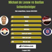 Michael de Leeuw vs Bastian Schweinsteiger h2h player stats