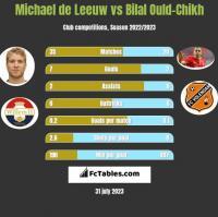 Michael de Leeuw vs Bilal Ould-Chikh h2h player stats