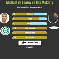 Michael de Leeuw vs Dax McCarty h2h player stats