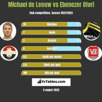 Michael de Leeuw vs Ebenezer Ofori h2h player stats