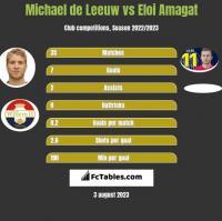 Michael de Leeuw vs Eloi Amagat h2h player stats
