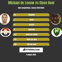 Michael de Leeuw vs Elson Hooi h2h player stats