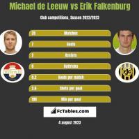 Michael de Leeuw vs Erik Falkenburg h2h player stats