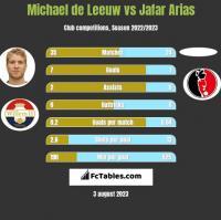 Michael de Leeuw vs Jafar Arias h2h player stats