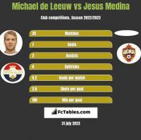 Michael de Leeuw vs Jesus Medina h2h player stats