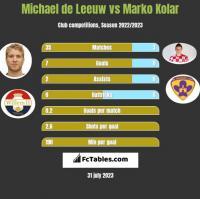 Michael de Leeuw vs Marko Kolar h2h player stats