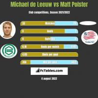 Michael de Leeuw vs Matt Polster h2h player stats
