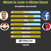 Michael de Leeuw vs Michael Chacon h2h player stats