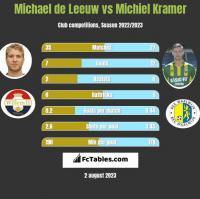 Michael de Leeuw vs Michiel Kramer h2h player stats