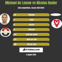 Michael de Leeuw vs Nicolas Hasler h2h player stats