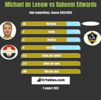 Michael de Leeuw vs Raheem Edwards h2h player stats