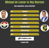 Michael de Leeuw vs Roy Beerens h2h player stats