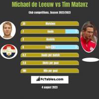 Michael de Leeuw vs Tim Matavz h2h player stats