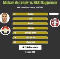 Michael de Leeuw vs Nikki Baggerman h2h player stats