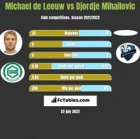 Michael de Leeuw vs Djordje Mihailovic h2h player stats