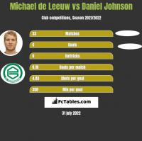 Michael de Leeuw vs Daniel Johnson h2h player stats