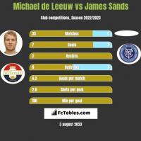 Michael de Leeuw vs James Sands h2h player stats