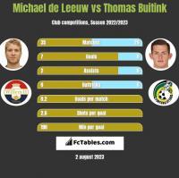 Michael de Leeuw vs Thomas Buitink h2h player stats