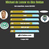 Michael de Leeuw vs Alex Roldan h2h player stats