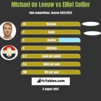 Michael de Leeuw vs Elliot Collier h2h player stats
