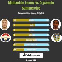 Michael de Leeuw vs Crysencio Summerville h2h player stats