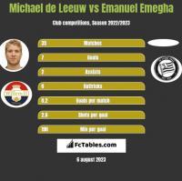 Michael de Leeuw vs Emanuel Emegha h2h player stats