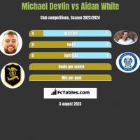 Michael Devlin vs Aidan White h2h player stats