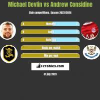 Michael Devlin vs Andrew Considine h2h player stats