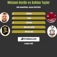 Michael Devlin vs Ashton Taylor h2h player stats